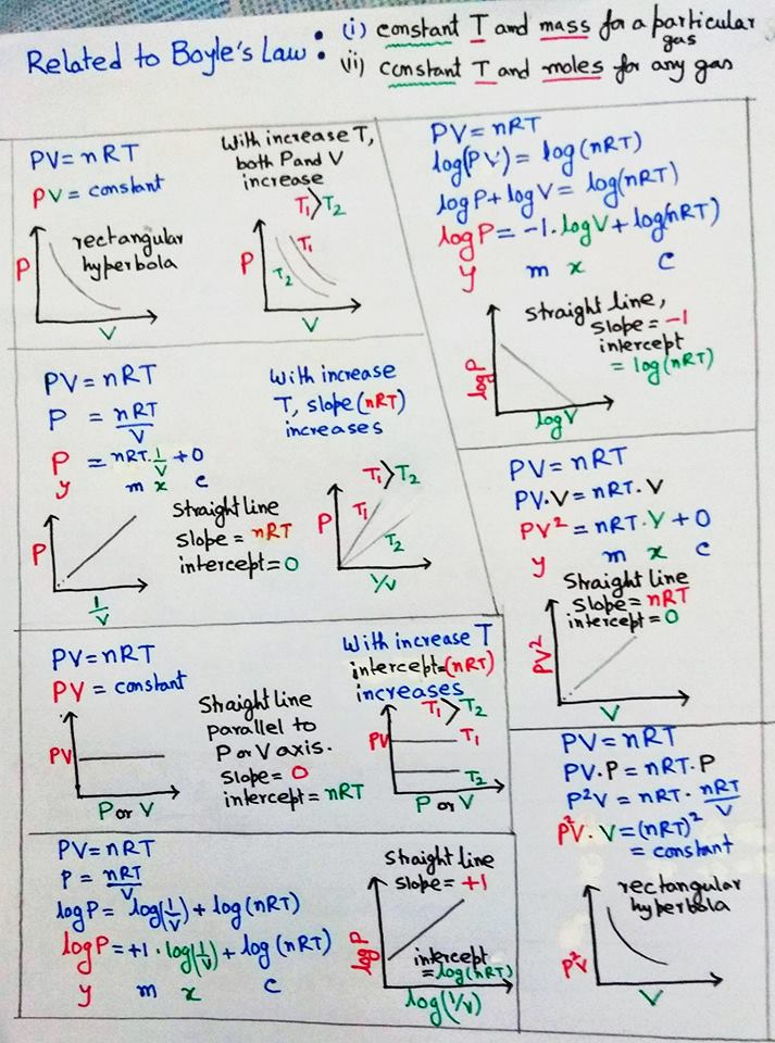 Chemistry Solutions-Gas Laws.jpg